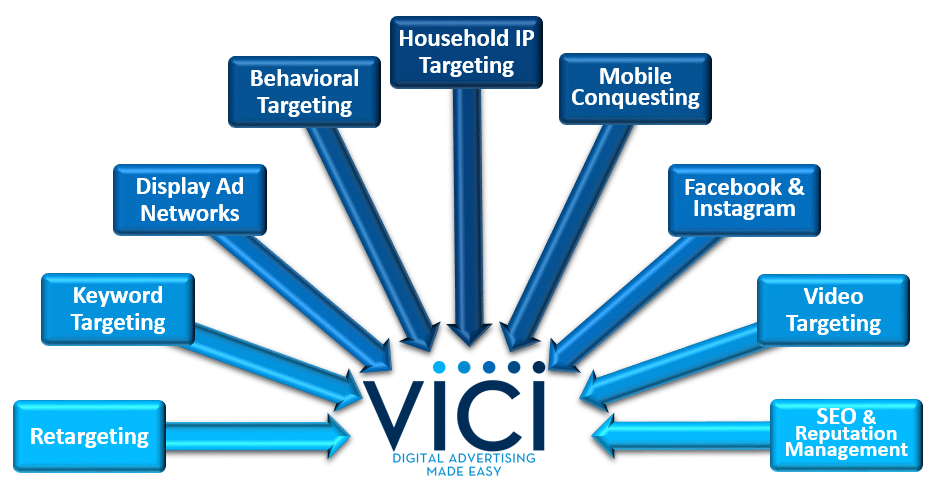 Vici Products