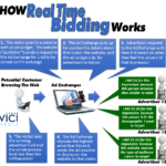 Just What Is Real Time Bidding?