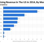 Internet Advertising Is #1 In Total Ad Spending In 2014