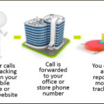 Call Tracking With Digital Advertising