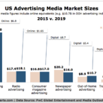 The Future of Digital Advertising 2015 vs 2019