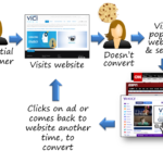 How To Get The Most From Your Retargeting Campaign