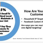 Have A Customer or Lead List?  How Can You Maximize It Beyond Sending Emails?