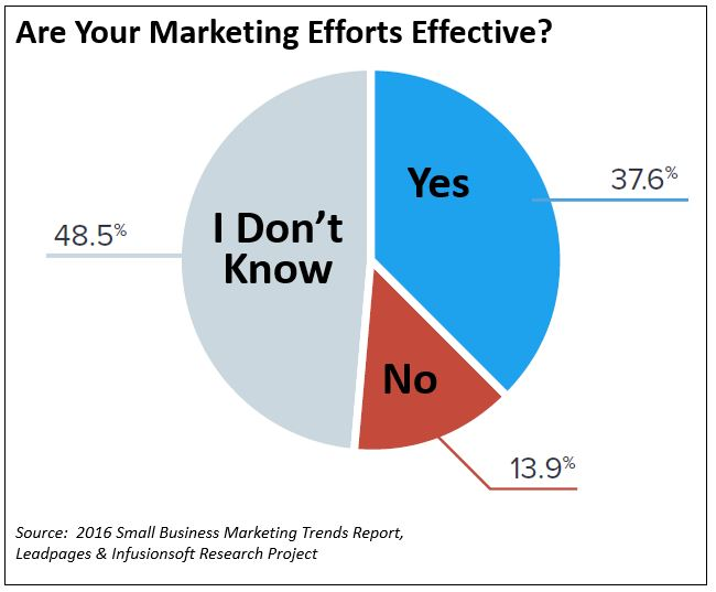 Are-Your-Marketing-Efforts-Effective