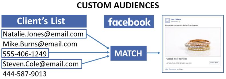 Custom Audience for Facebook Criteria