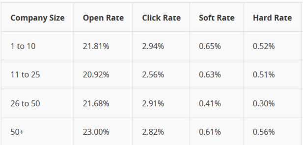 MailChimp Open Rates