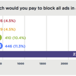 Consumers Are Not Willing to Pay to Block Ads