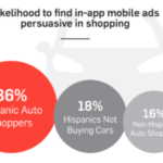 Hot in Auto: Targeting Hispanic American Car Shoppers with Digital
