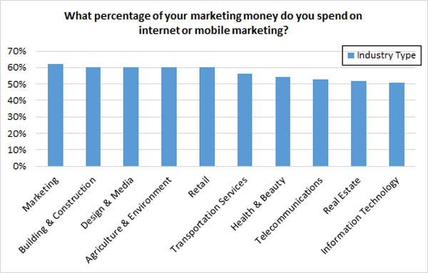 percentage of money spent