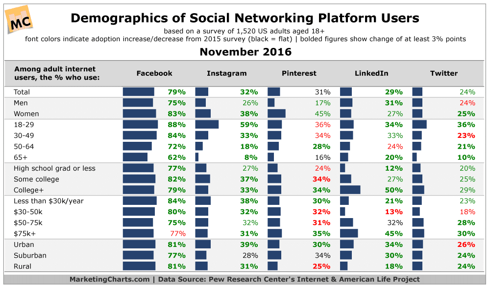 Pew-Demographics-Social-Media-Platform-Users-Nov2016
