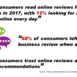How Important Are Online Reviews?