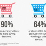 Should You Be Using Video Ads In Your Digital Marketing?