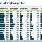 What social platform is gaining popularity?