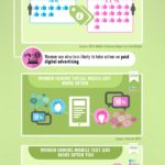 Men vs. Women Online: An Infographic