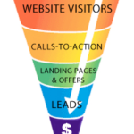 Want More Conversions? Offer Less Options!