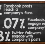 Are Facebook And Twitter Worth Your Company's Time?