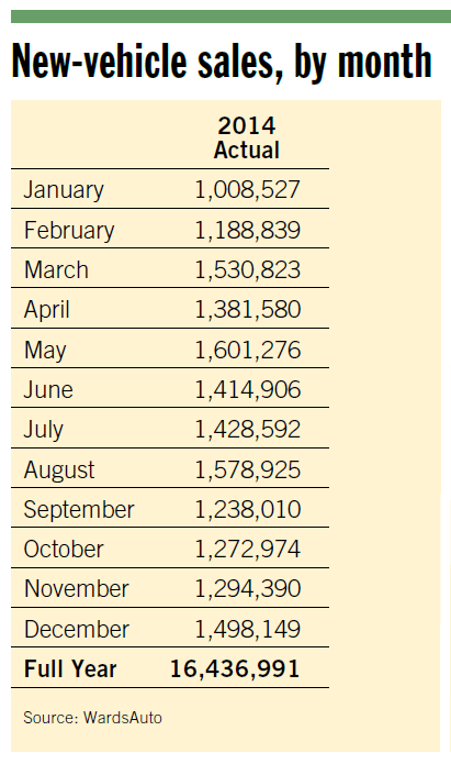 New Vehicle Sales By Month