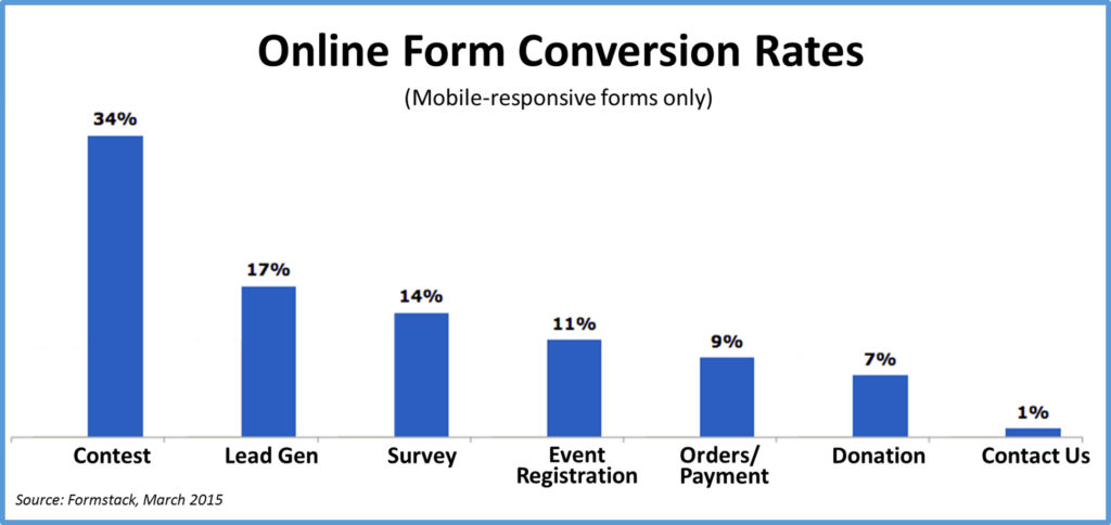 Online Conversion Rates