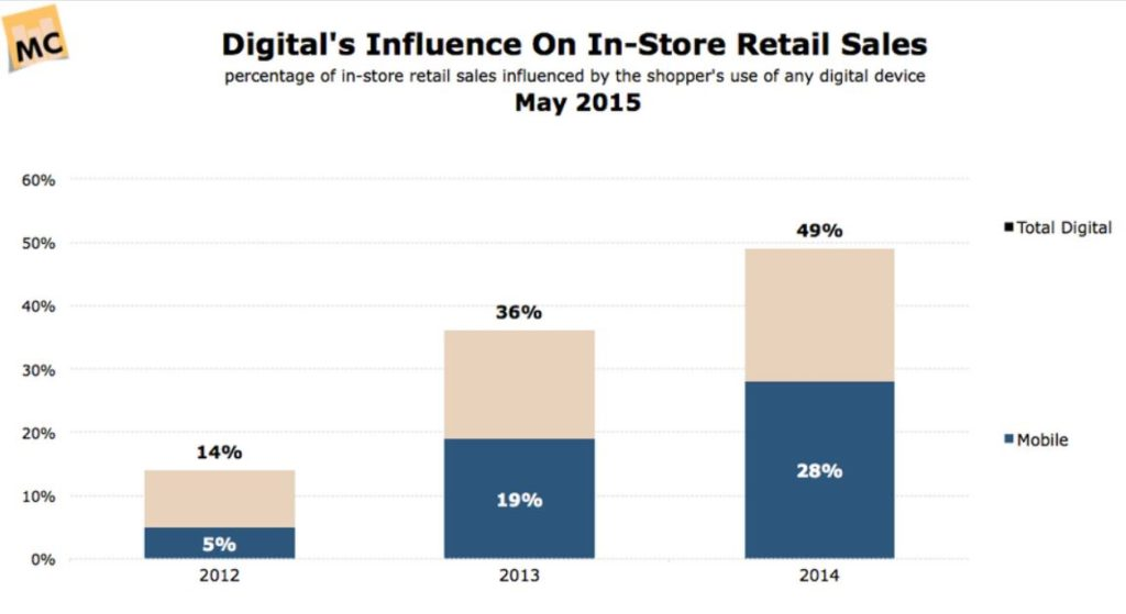 Digital Influence on Retail Sales