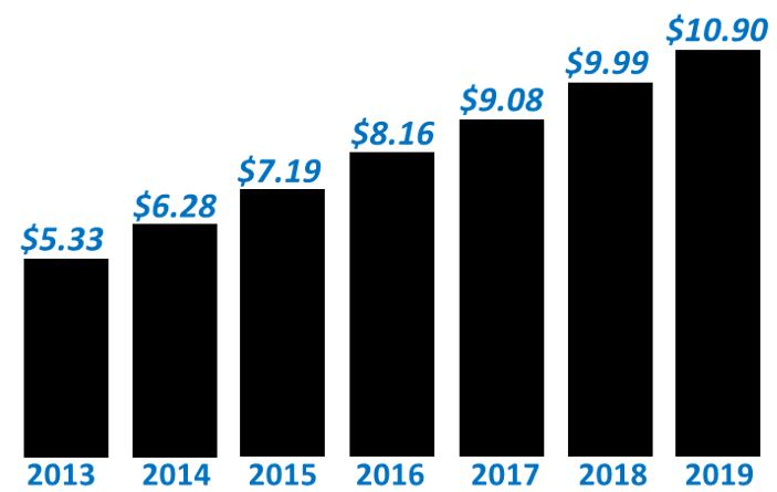 Digital ad spending in the Financial Industry will continue to grow at double digital rates through 2018.