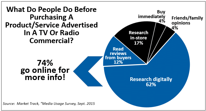 Traditional Media Drives Users To Internet