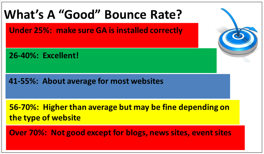 Whats A Good Bounce Rate