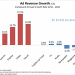 Ad Spending 2020: Digital Video is King
