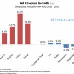 Ad Spending 2020: Digital Video is King
