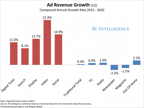 ad revenue growth