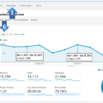 Google Analytics:  Unlocking the insights in the Audience Overview Report