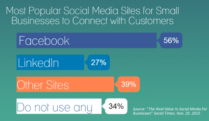 Social Media Usage by Small Businesses