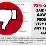 Pay-Per-Click Advertising vs Impression Based Digital Ads