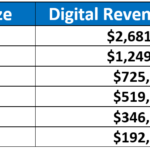 Radio And Digital Advertising By The Numbers