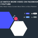 Are You Taking Advantage of Video Ads? 2020 is the Year of Video